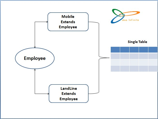 Table per Hierarchy using Annotations (Single Table)