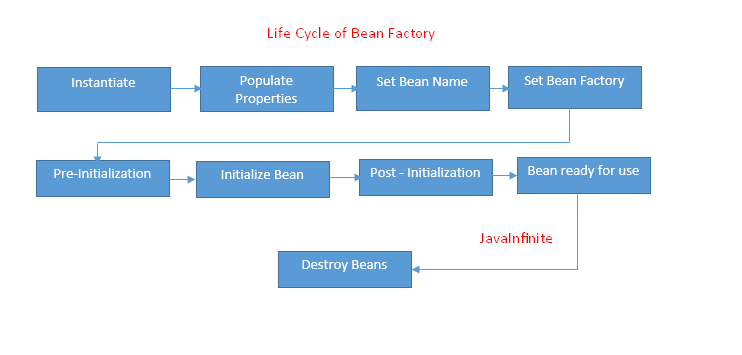 beanfactory